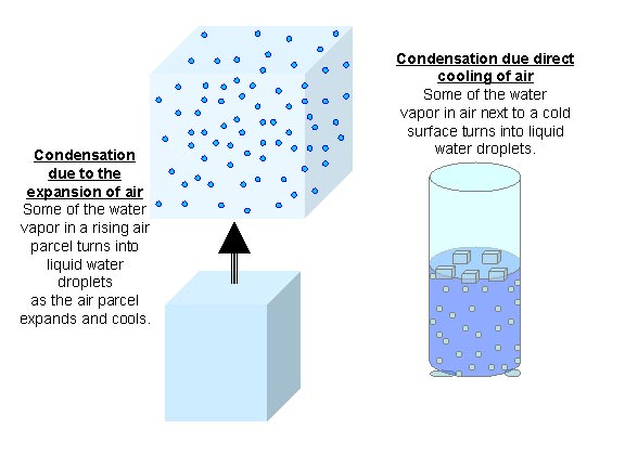 condensing and evaporating dew point pdf
